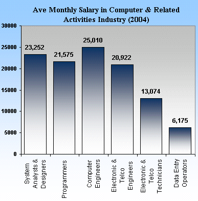 Hodiracom28s soup computer technician salary united states fandeluxe Image collections
