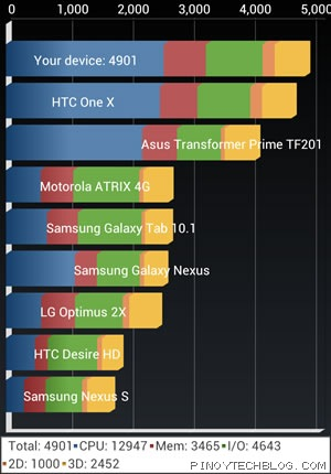 htc one x quadrant