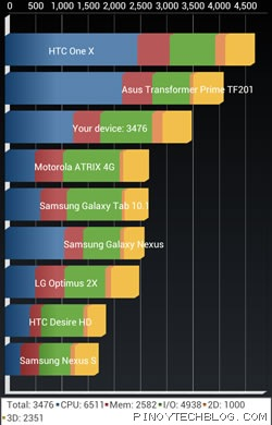 lg optimus 4x hd quadrant