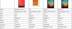 Xiaomi Comparison: Redmi Note Enhanced, Mi4, Mi Note, Mi Note Pro