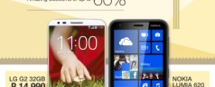 Get 60% off on LG G2 and 50% discount on Nokia Lumia 620