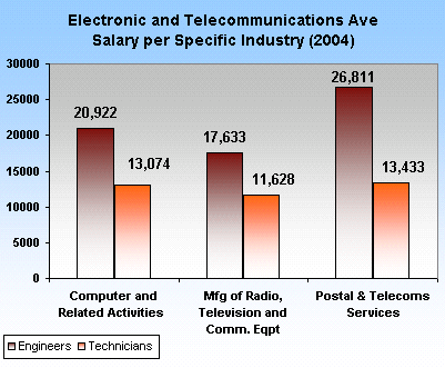 salary averages comparison pinoytechblog philippines tech news  reviews