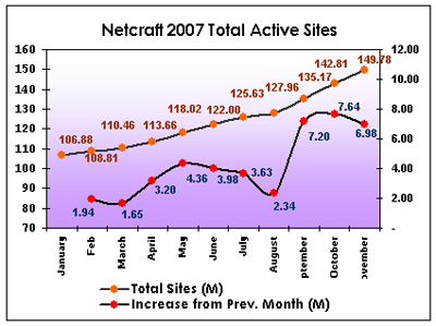 November total Number of Active Web Sites