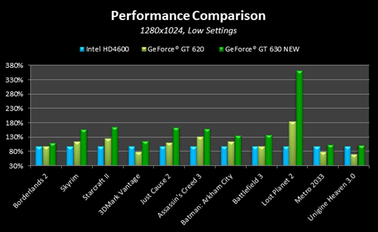 Dedicated GPU still the better solution: NVIDIA upgrades GeForce GT 630 with 384 cores - Pinoy Tech Blog - Philippines Tech News and Reviews