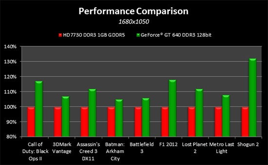HD7730-DDR5-vs-GT-640