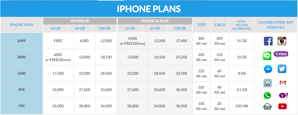 Iphone 6 Plus Plans Globe